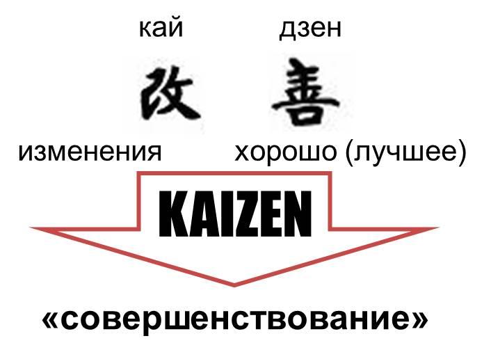 http://www.aikidom.ru/images/stories/Kaizen.jpg